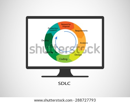 Concept of Software Development Life cycle, this vector demonstrates the different phases working together in an iterations - stock vector