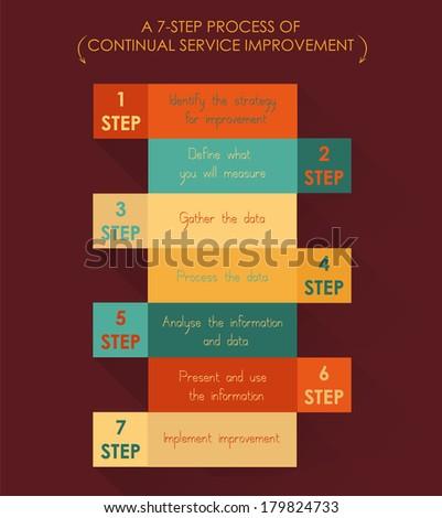 Conceptual diagram. Flat design. A seven-step process of continual service improvement. - stock vector