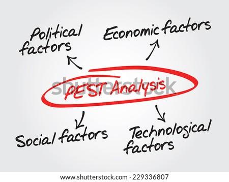 Conceptual hand drawn vector PEST Analysis flow chart, Political, Economic, Technological, Social - stock vector