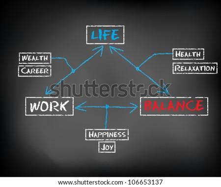 Conceptual handwritten white text chalk on black chalkboard. Work life balance abstract. Vector Illustration. - stock vector