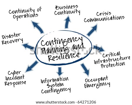 Contingency Planning and Resilience mind map, types of plans - stock vector