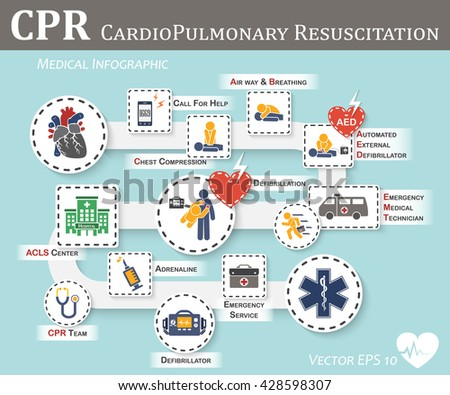 CPR ( Cardiopulmonary resuscitation ) icon ( flat design ) , Basic life support ( BLS )and Advanced cardiac life support ( ACLS )( mouth to mouth , chest compression , defibrillation ) - stock vector