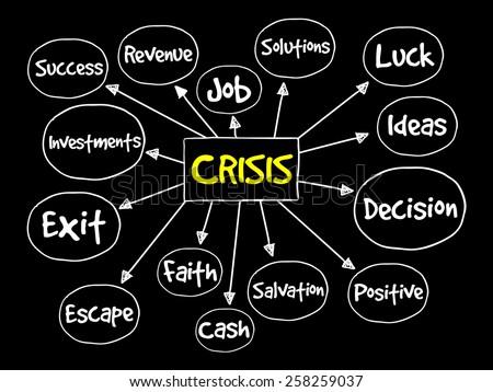Crisis management process mind map, business concept - stock vector