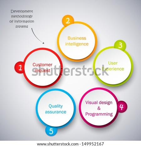 Development Methodology of Information Systems. Round diagram.  - stock vector