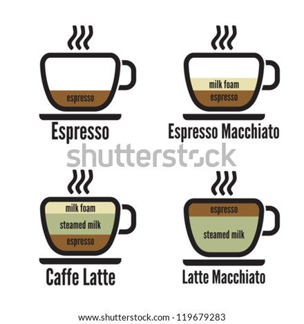 diagram types of coffee - stock vector