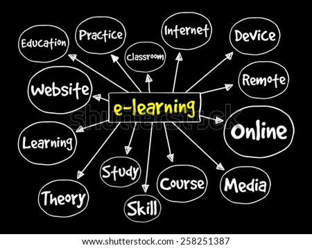 E-learning mind map, business concept - stock vector