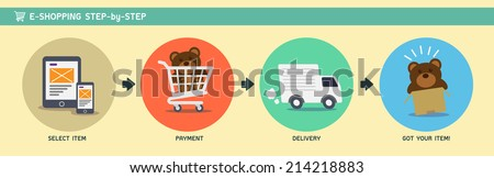 E-Shopping Step-by-Step - stock vector