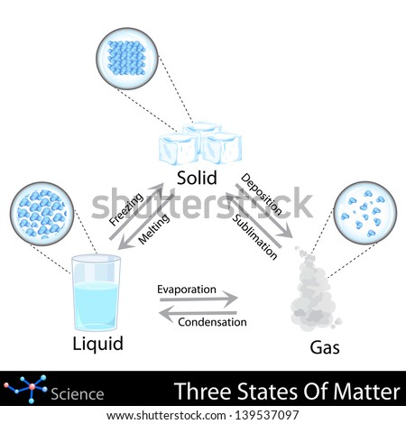 easy to edit vector illustration of three states of matter - stock vector