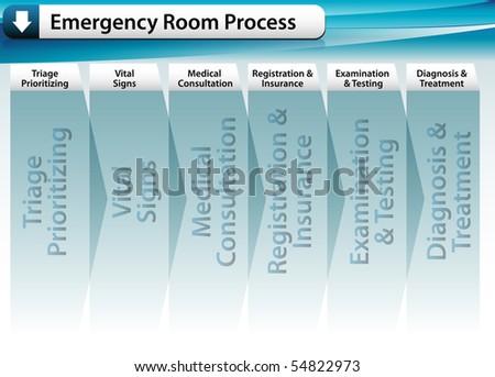 Emergency Room Process - stock vector
