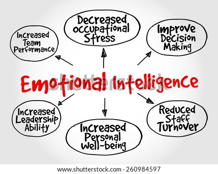 Emotional intelligence mind map, business concept - stock vector