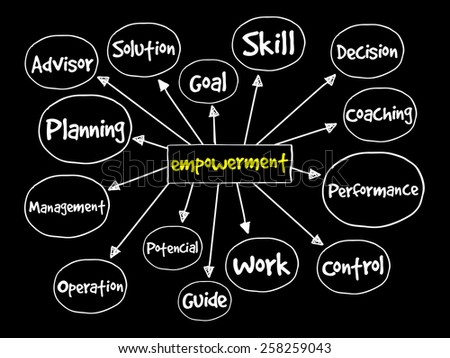 Empowerment process mind map, business concept - stock vector