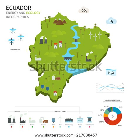 Energy industry and ecology of Ecuador vector map with power stations infographic. - stock vector