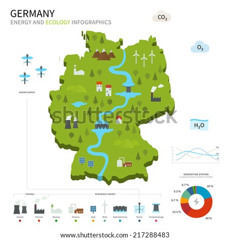 Energy industry and ecology of Germany vector map with power stations infographic. - stock vector