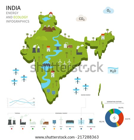 Energy industry and ecology of India vector map with power stations infographic. - stock vector