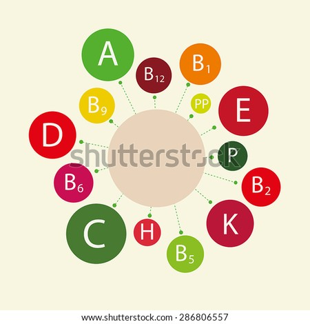 Essential vitamins necessary for human health, including children's health. Schematic representation of the names of the vitamins.  - stock vector