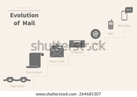 Evolution of mail infographic illustration on beige. Text outlined. - stock vector