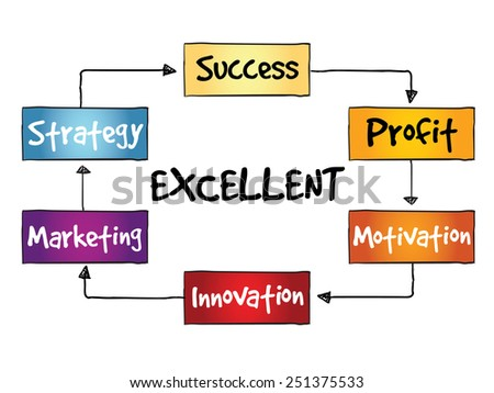 Excellent Marketing Strategy process, business concept - stock vector