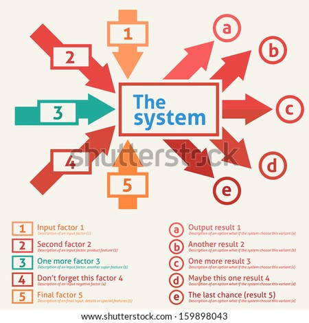 Flat design of a system with inputs and outputs. Five input factors converted by system to five output results. - stock vector