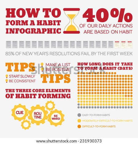 Flat Style Infographics. How to form a habit. Template concepts for education, self-development training courses, how-to articles - stock vector