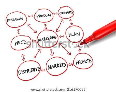 flowchart for marketing success with a red marker over white - stock vector