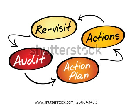 Four steps of the audit process in order to audit a company, business concept - stock vector