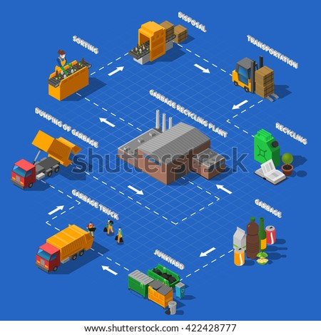 Garbage collection transportation sorting and recycling process isometric flowchart design poster with blue background abstract vector illustration  - stock vector