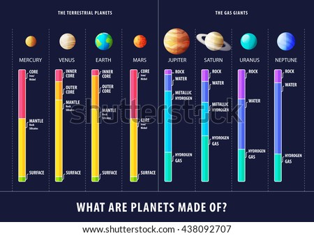 Geological structure of planets vector inforgaphic - stock vector