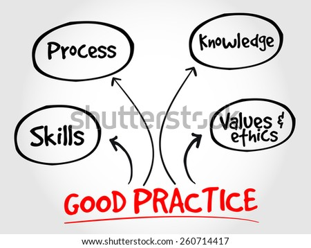 Good practices mind map, business strategy concept - stock vector