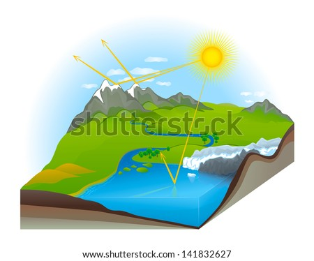 Greenhouse Effect of Earth Nature Landscape Earth Cross Section - stock vector
