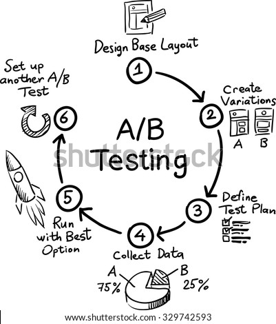 Hand drawn concept whiteboard drawing - A/B Testing - stock vector