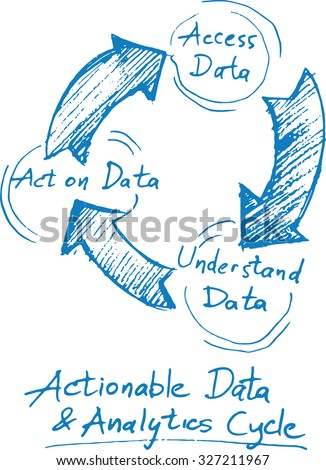 Hand drawn concept whiteboard drawing - actionable data and analytics cycle - stock vector