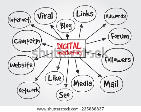 Hand drawn Digital Marketing vector concept for presentations and reports - stock vector