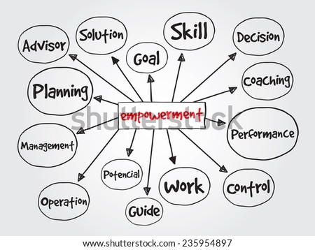 Hand drawn Empowerment process, business vector concept for presentations and reports - stock vector
