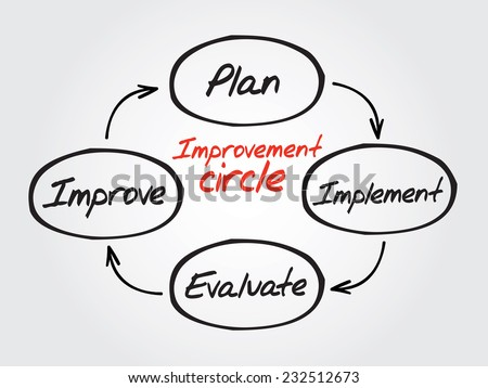 Hand drawn Improvement circle of plan, implement, evaluate, improve vector diagram, chart shapes vector concept - stock vector