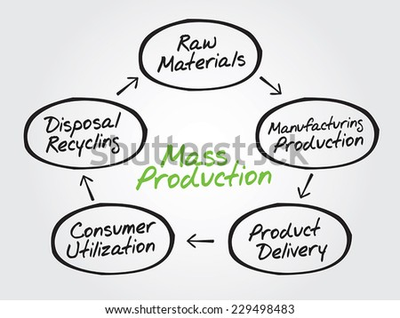 Hand drawn Manufacturing Process Chart, vector diagram shapes - stock vector