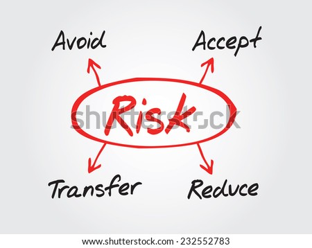 Hand drawn Risk management diagram, chart shapes vector concept - stock vector