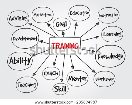 Hand drawn Training vector concept for presentations and reports  - stock vector