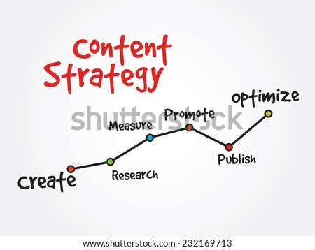 Handwriting timeline of Content Strategy vector concept, diagram chart - stock vector