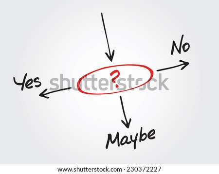 Handwritten Making business decision Yes, No, or Maybe vector concept, chart, diagram - stock vector