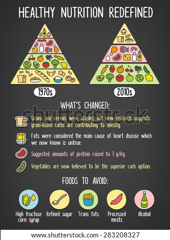 Healthy diet infographics. Difference between classic food pyramid chart and the latest nutrition paradigm with list of changes. - stock vector