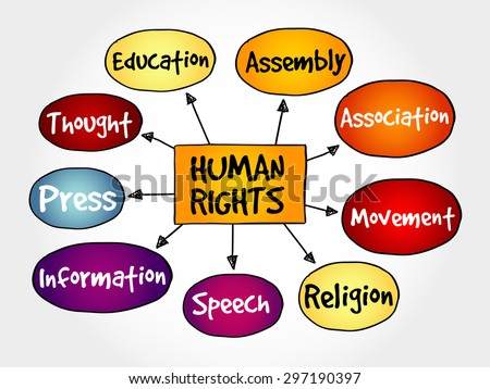 Human rights mind map, hand drawn concept - stock vector