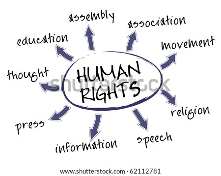 Human rights mind map with legal concept words - stock vector