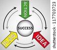 Idea, plan, action words motivation concept design - stock vector