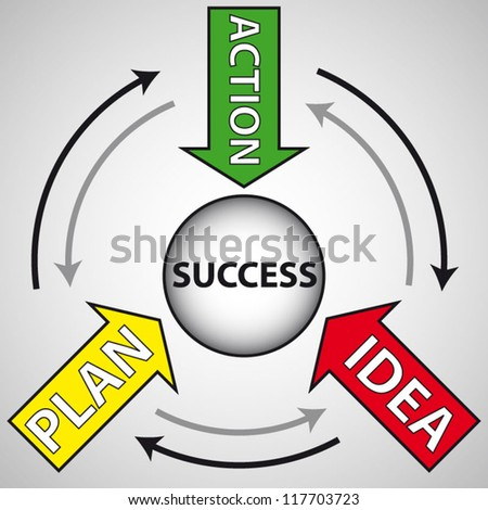 Idea, plan, action words motivation concept design - stock vector