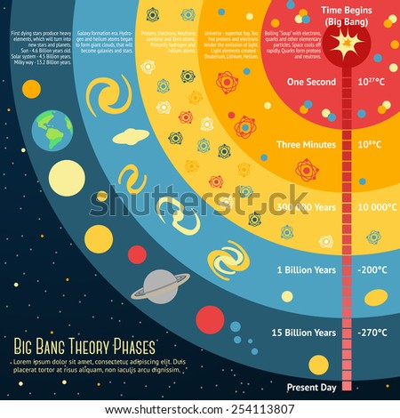 Illustration of Big Bang Theory Phases with place for your text. Vector - stock vector