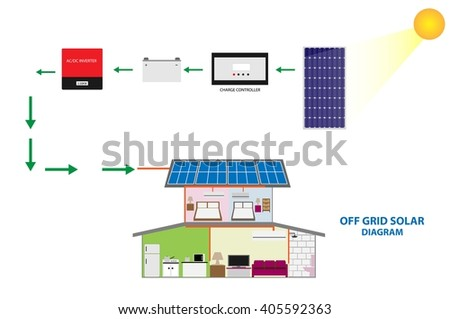 Illustration of solar off grid system for self consumption , renewable energy concept - stock vector