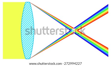 Illustration of the lens chromatic aberration
