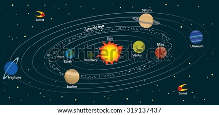 illustration of the solar system on a dark background - stock vector