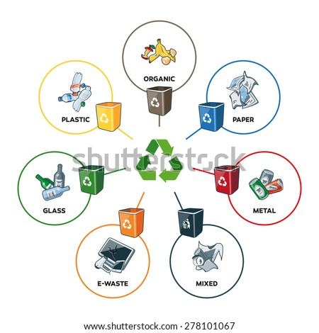 Illustration of trash categories with organic, paper, plastic, glass, metal, e-waste and mixed waste with recycling bins. Line widths are editable in separate layer.  - stock vector