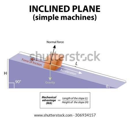 StaceysMA together with Index 117049 as well Simple Inclined Plane Diagram in addition BWVjaGFuaWNhbCBhZHZhbnRhZ2UgZ2NzZSBwZQ likewise Actual Mechanical Advantage Formula. on wheel and axle mechanical advantage formula